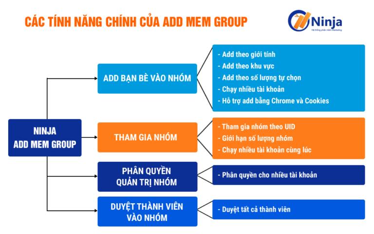 ninja-add-mem-group-phan-mem-keo-thanh-vien-vao-nhom-tu-dong